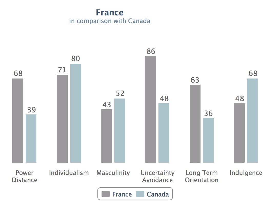 Hofstede-Equipe-multiculturelle-Franc-Canada
